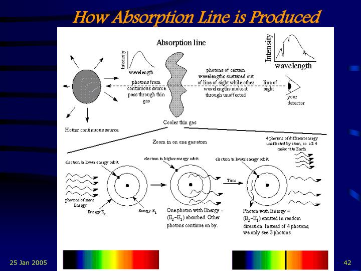 How Absorption Line is Produced