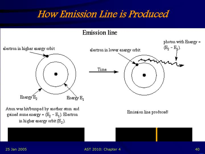 How Emission Line is Produced