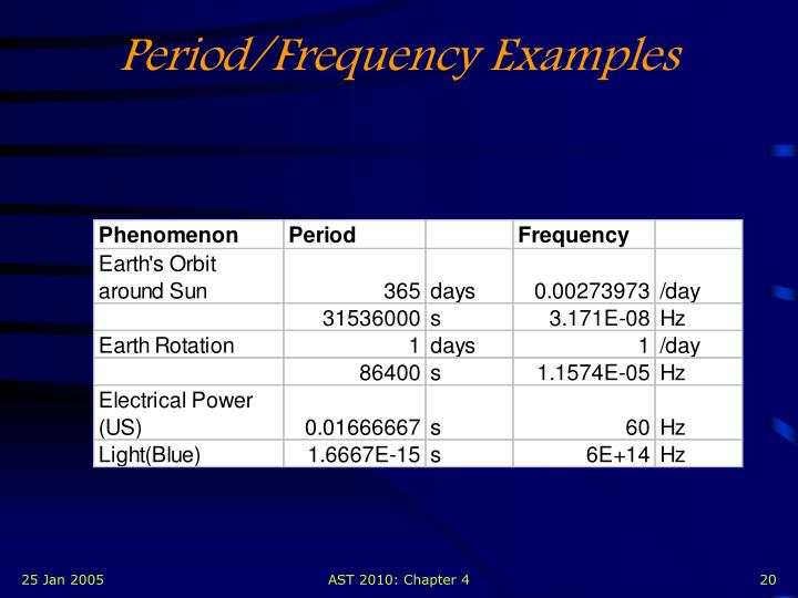 Period/Frequency Examples