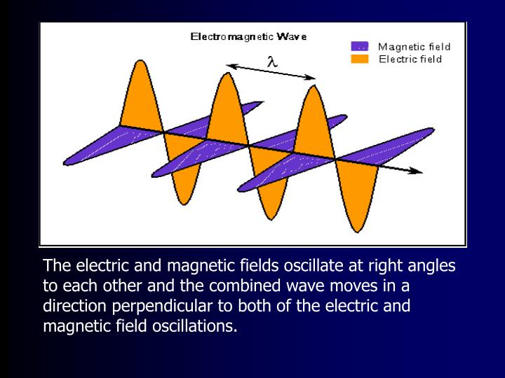 The electric and magnetic fields oscillate at right angles to each other and the combined wave moves in a direction perpendicular to both of the electric and magnetic field oscillations.