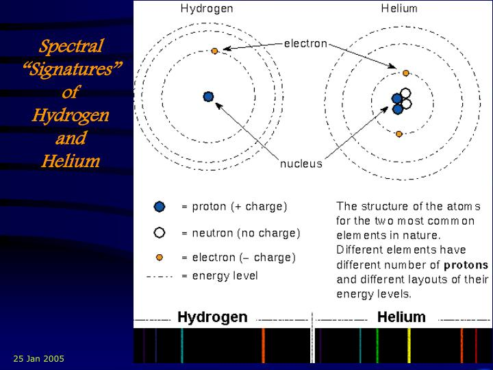 "Spectral ""Signatures"" of       Hydrogen   and       Helium"