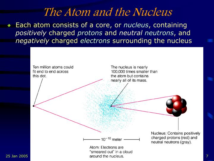 The Atom and the Nucleus