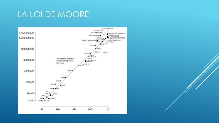 La loi de Moore