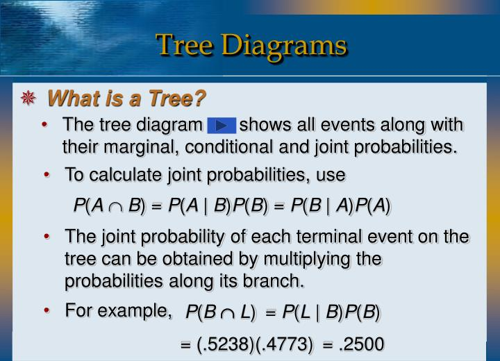 The tree diagram       shows all events along with their marginal, conditional and joint probabilities.