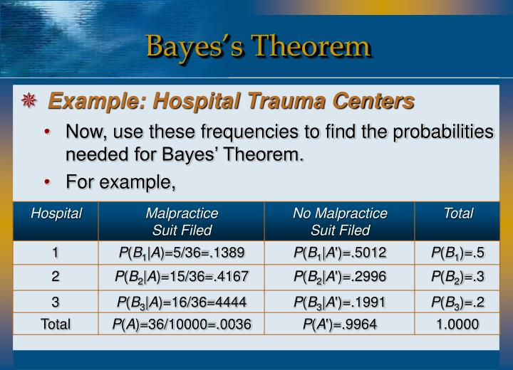 Bayes's Theorem