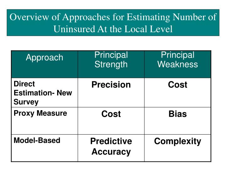 Overview of Approaches for Estimating Number of