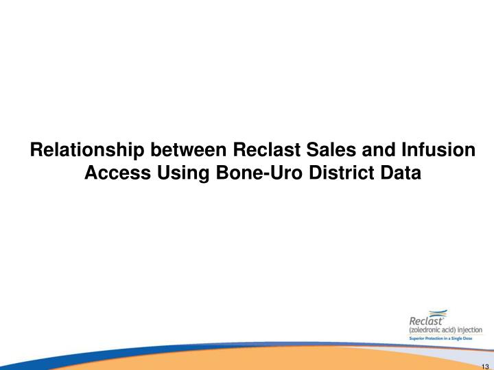 Relationship between Reclast Sales and Infusion Access Using Bone-Uro District Data