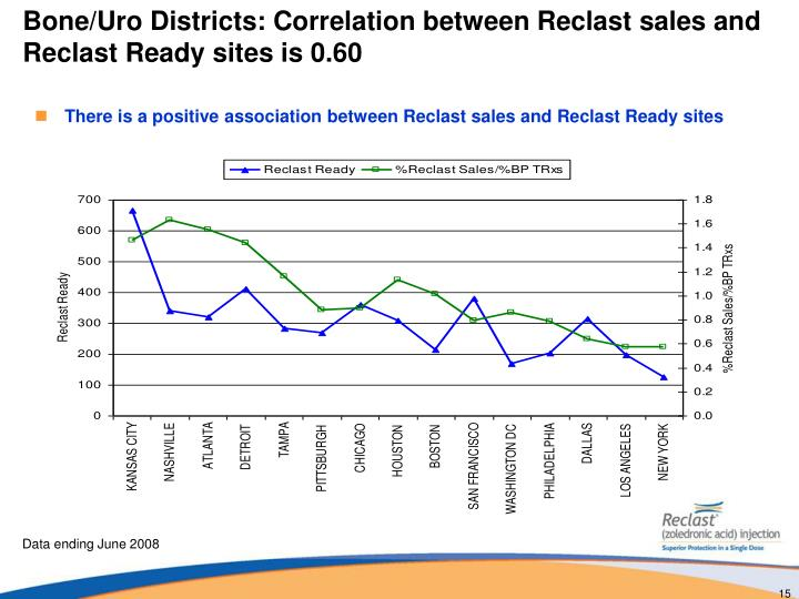 Bone/Uro Districts: Correlation between Reclast sales and Reclast Ready sites is 0.60