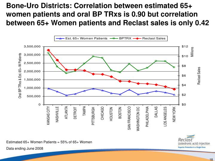 Bone-Uro Districts: Correlation between estimated 65+ women patients and oral BP TRxs is 0.90 but correlation between 65+ Women patients and Reclast sales is only 0.42