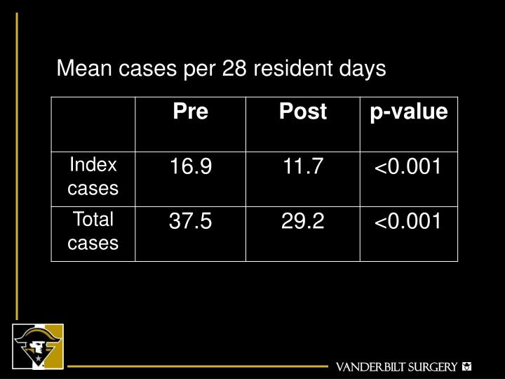 Mean cases per 28 resident days