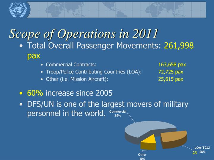 Scope of Operations in 2011