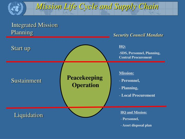 Mission Life Cycle and Supply Chain