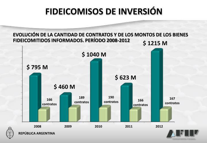 FIDEICOMISOS DE INVERSIÓN