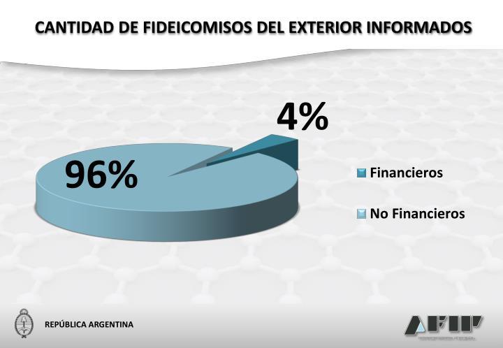 CANTIDAD DE FIDEICOMISOS DEL EXTERIOR INFORMADOS