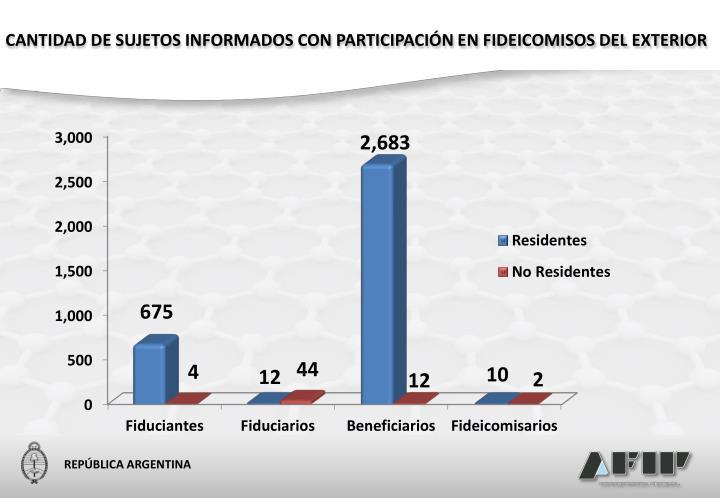 CANTIDAD DE SUJETOS INFORMADOS