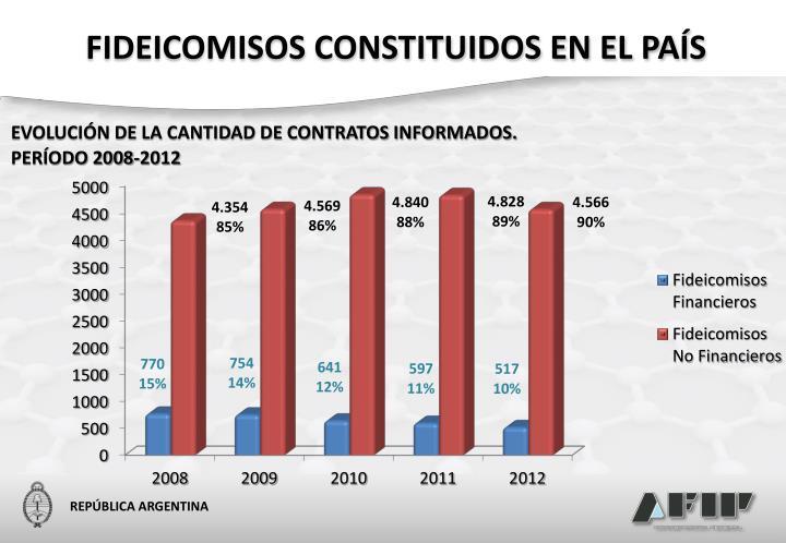 FIDEICOMISOS CONSTITUIDOS EN EL PAÍS