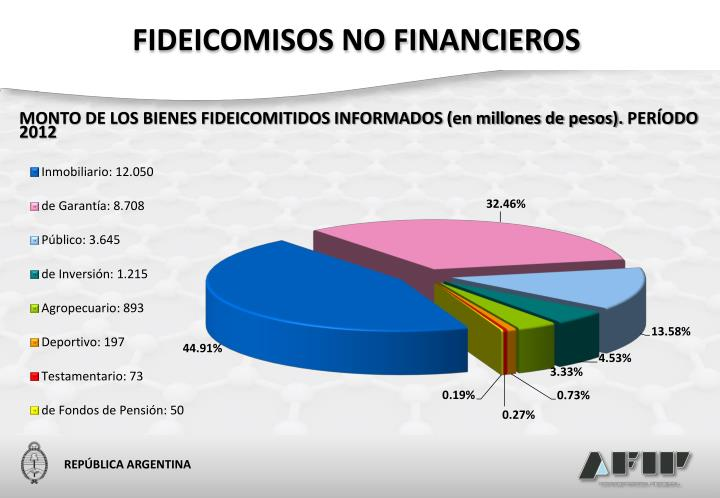 FIDEICOMISOS NO FINANCIEROS