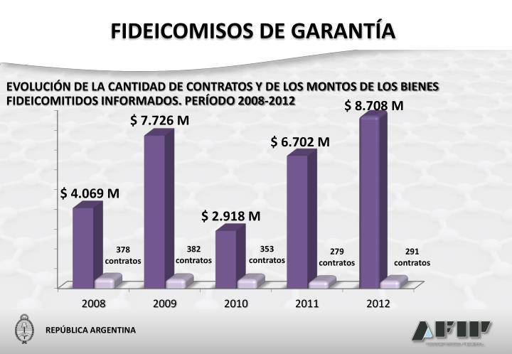 FIDEICOMISOS DE GARANTÍA