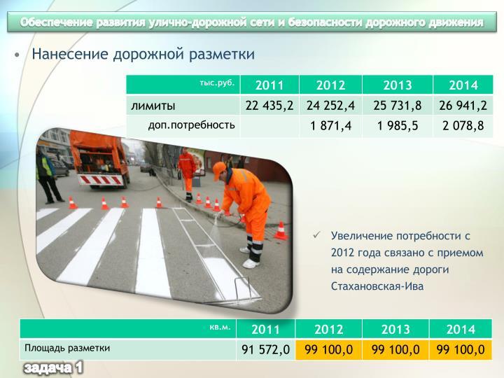 Обеспечение развития улично-дорожной сети и безопасности дорожного движения