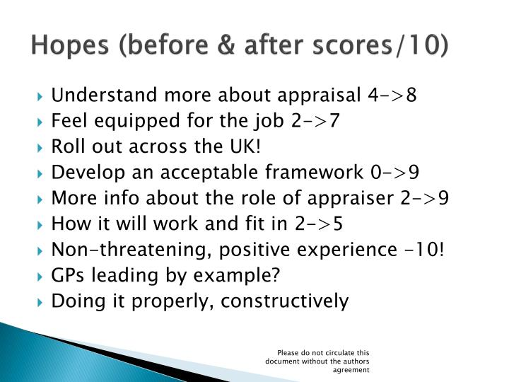 Hopes (before & after scores/10)