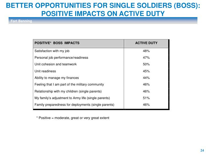 BETTER OPPORTUNITIES FOR SINGLE SOLDIERS (BOSS):