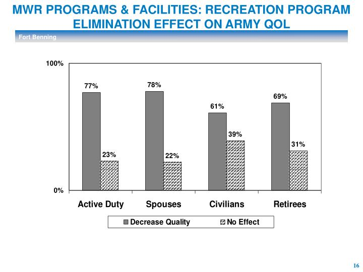 MWR PROGRAMS & FACILITIES: RECREATION PROGRAM ELIMINATION EFFECT ON ARMY QOL
