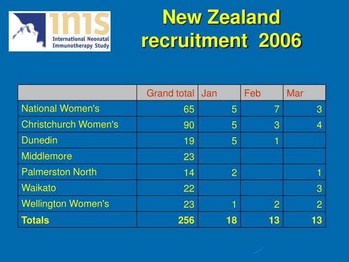 New Zealand recruitment  2006