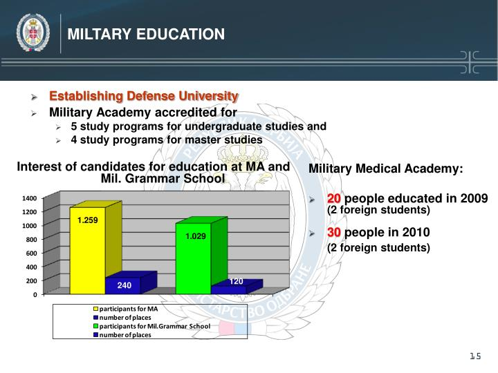 MILTARY EDUCATION