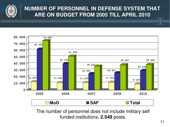 NUMBER OF PERSONNEL IN DEFENSE SYSTEM THAT ARE ON BUDGET FROM 2005 TILL APRIL 2010