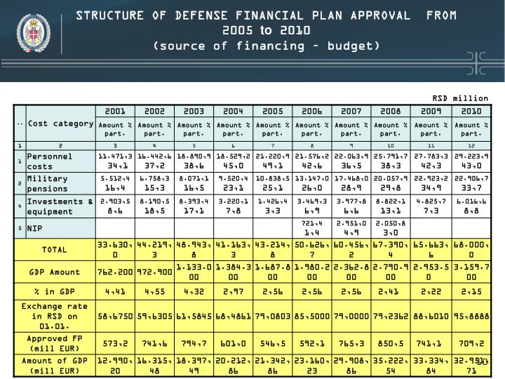 STRUCTURE OF DEFENSE FINANCIAL PLAN APPROVAL  FROM