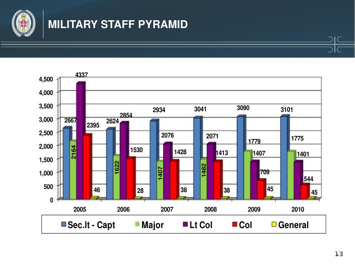 MILITARY STAFF PYRAMID