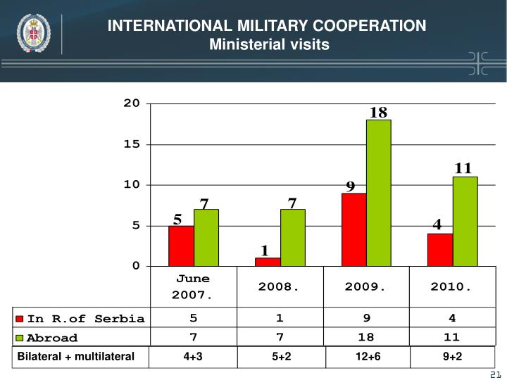 INTERNATIONAL MILITARY COOPERATION