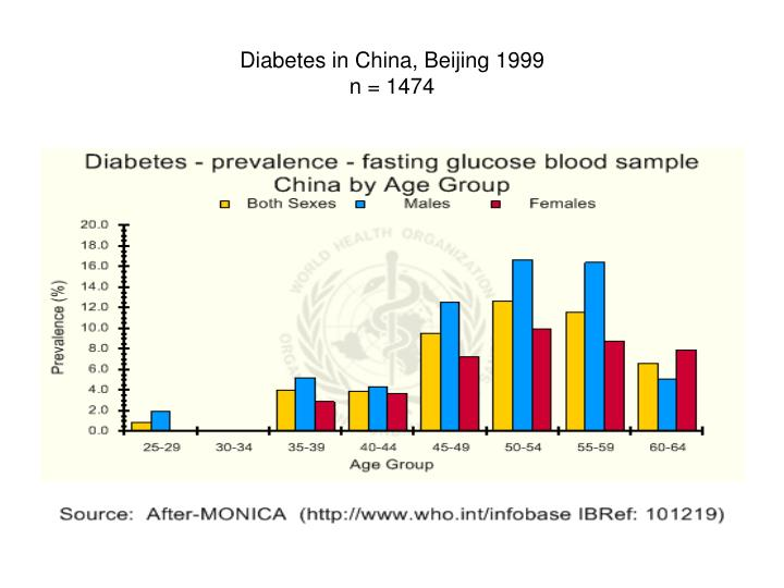 Diabetes in China, Beijing 1999