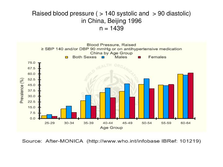 Raised blood pressure ( > 140 systolic and  > 90 diastolic)