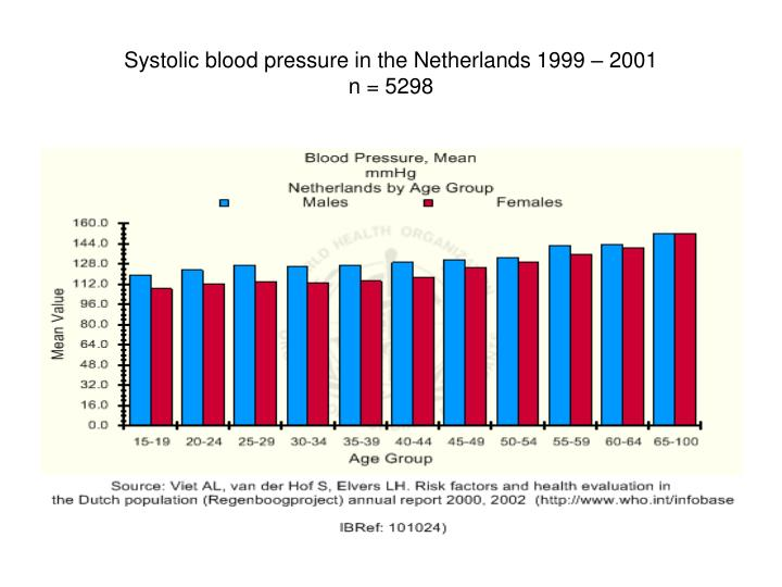 Systolic blood pressure in the Netherlands 1999 – 2001