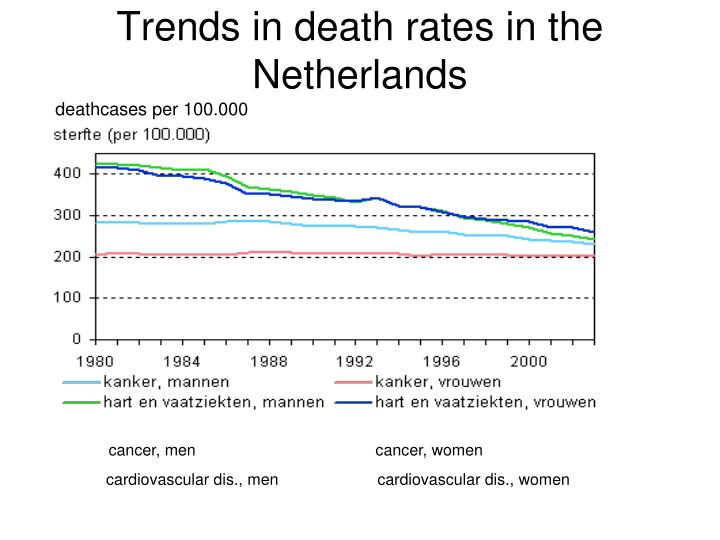 Trends in death rates in the Netherlands