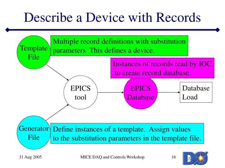 Describe a Device with Records