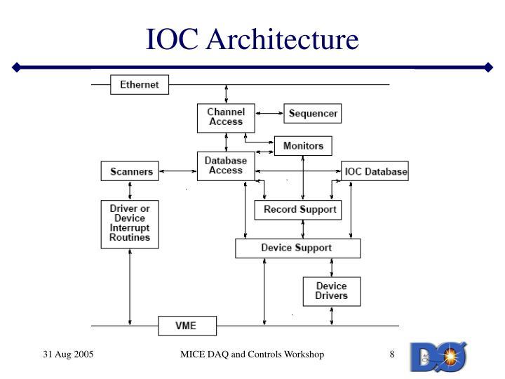 IOC Architecture