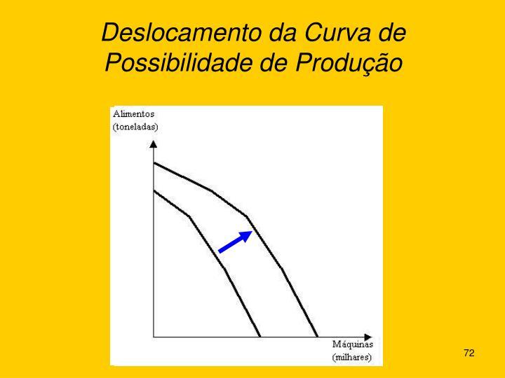 Deslocamento da Curva de Possibilidade de Produção