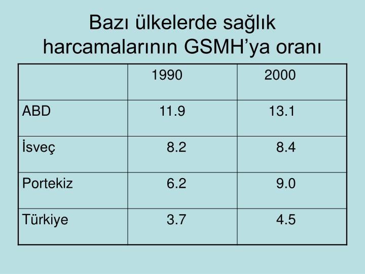 Bazı ülkelerde sağlık harcamalarının GSMH'ya oranı