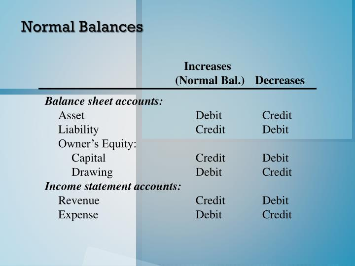 Normal Balances