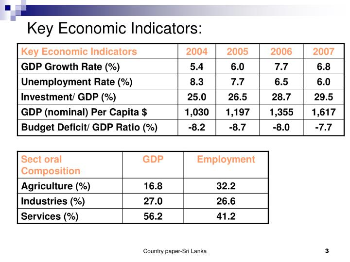 Key Economic Indicators:
