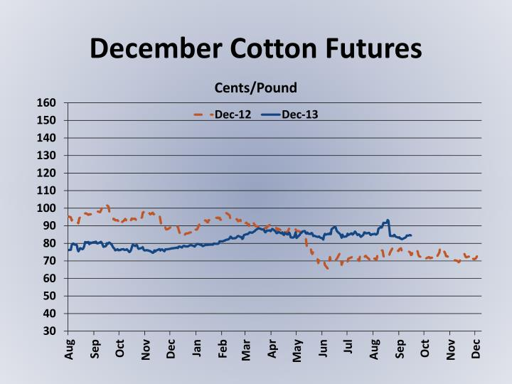 December Cotton Futures