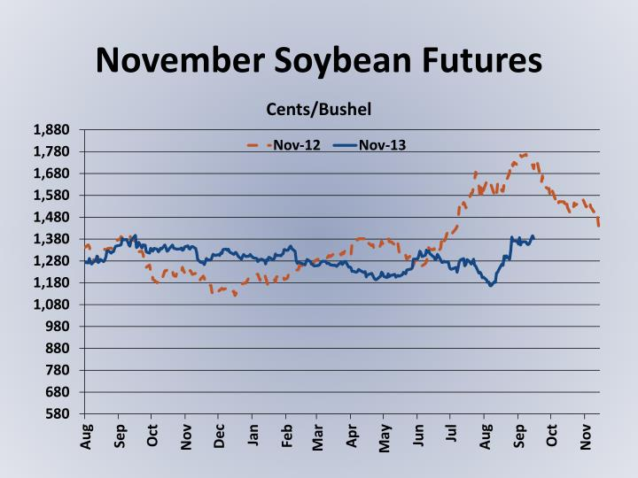 November Soybean Futures