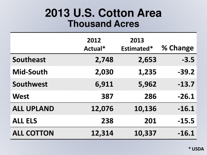 2013 U.S. Cotton Area