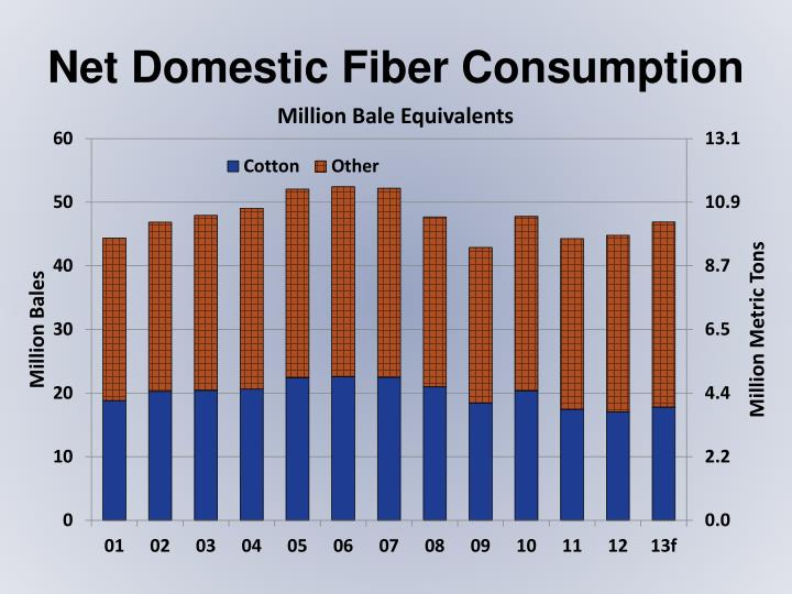 Net Domestic Fiber Consumption