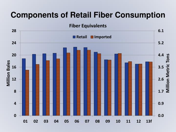 Components of Retail Fiber Consumption