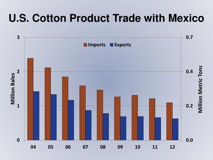U.S. Cotton Product Trade with Mexico