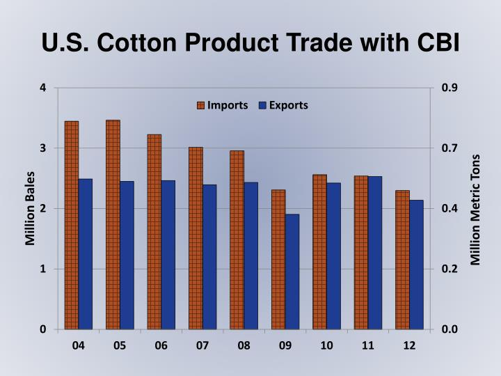 U.S. Cotton Product Trade with CBI