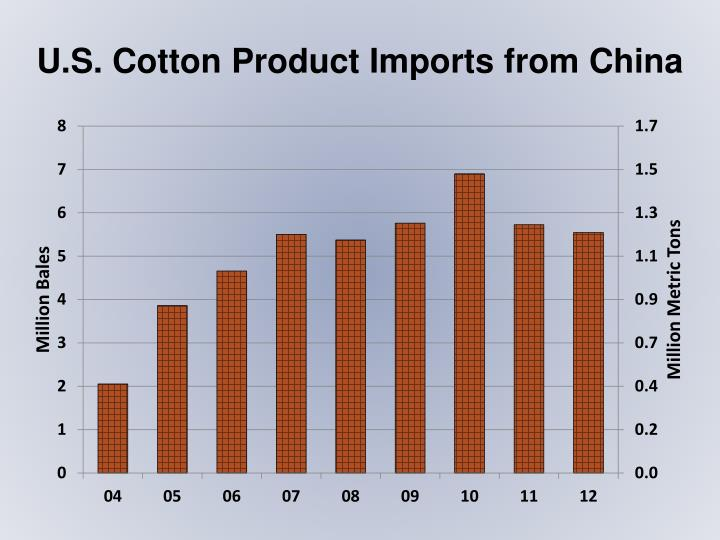 U.S. Cotton Product Imports from China
